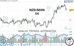 NZD/MXN - 1 uur