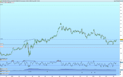 XTRACKERS PHYSICAL GOLD EUR HEDGED ETC - Giornaliero