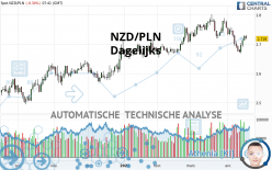 NZD/PLN - Dagelijks
