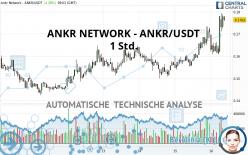 ANKR NETWORK - ANKR/USDT - 1 Std.