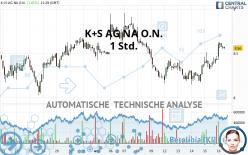 K+S AG NA O.N. - 1 Std.