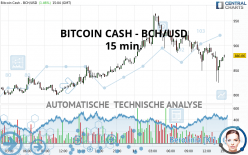 BITCOIN CASH - BCH/USD - 15 min.