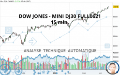 DOW JONES - MINI DJ30 FULL0621 - 15 min.