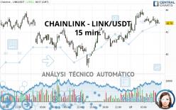 CHAINLINK - LINK/USDT - 15 min.