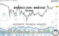 BINANCE COIN - BNB/USD - 15 min.