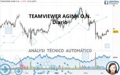TEAMVIEWER AGINH O.N. - Diario