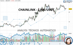 CHAINLINK - LINK/USDT - 1H