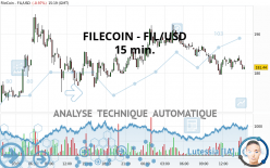 FILECOIN - FIL/USD - 15 min.