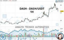 DASH - DASH/USDT - 1H