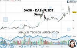 DASH - DASH/USDT - Diario