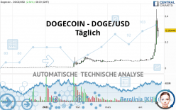 DOGECOIN - DOGE/USD - Täglich