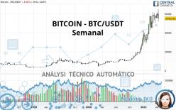 BITCOIN - BTC/USDT - Semanal