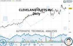 CLEVELAND-CLIFFS INC. - Täglich