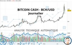 BITCOIN CASH - BCH/USD - Daily