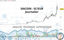 SIACOIN - SC/EUR - Journalier