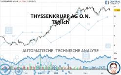 THYSSENKRUPP AG O.N. - Journalier