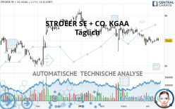STROEER SE + CO. KGAA - Daily