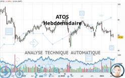 ATOS - Wekelijks