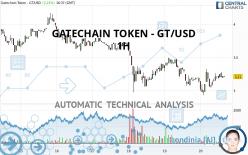 GATECHAIN TOKEN - GT/USD - 1 uur