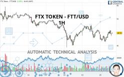 FTX TOKEN - FTT/USD - 1 uur