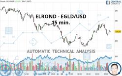 ELROND - EGLD/USD - 15 min.