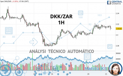 DKK/ZAR - 1H