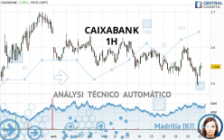 CAIXABANK - 1 uur