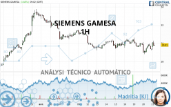 SIEMENS GAMESA - 1 uur