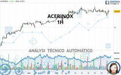 ACERINOX - 1 uur