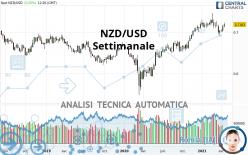 NZD/USD - Weekly