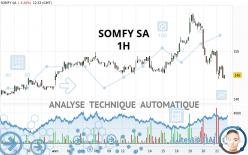 SOMFY SA - 1 uur