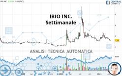 IBIO INC. - Weekly