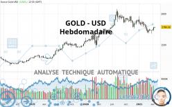 GOLD - USD - Wekelijks