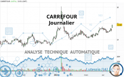 CARREFOUR - Dagelijks