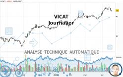 VICAT - Dagelijks