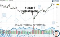AUD/JPY - Weekly