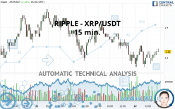 RIPPLE - XRP/USDT - 15 min.