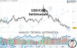 USD/CAD - Settimanale