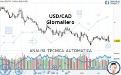 USD/CAD - Giornaliero