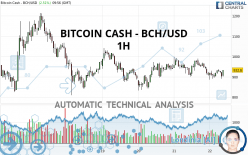 BITCOIN CASH - BCH/USD - 1H