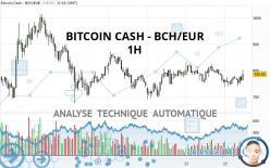 BITCOIN CASH - BCH/EUR - 1H