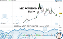 MICROVISION INC. - Daily