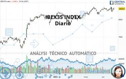 IBEX35 INDEX - Diario