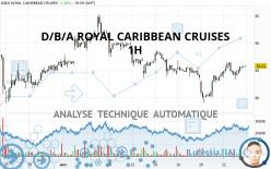 D/B/A ROYAL CARIBBEAN CRUISES - 1 uur