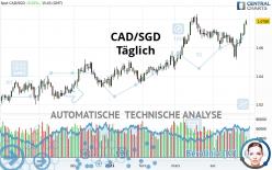 CAD/SGD - Dagelijks