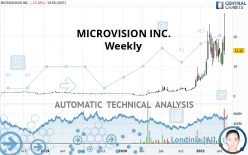 MICROVISION INC. - Weekly