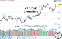 CAD/DKK - Giornaliero