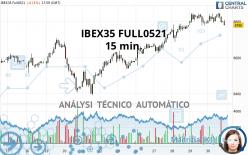 IBEX35 FULL0621 - 15 min.