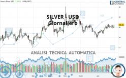 SILVER - USD - Giornaliero
