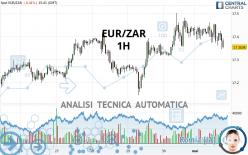 EUR/ZAR - 1H